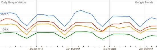 האתרים הכלכליים בינואר 2012